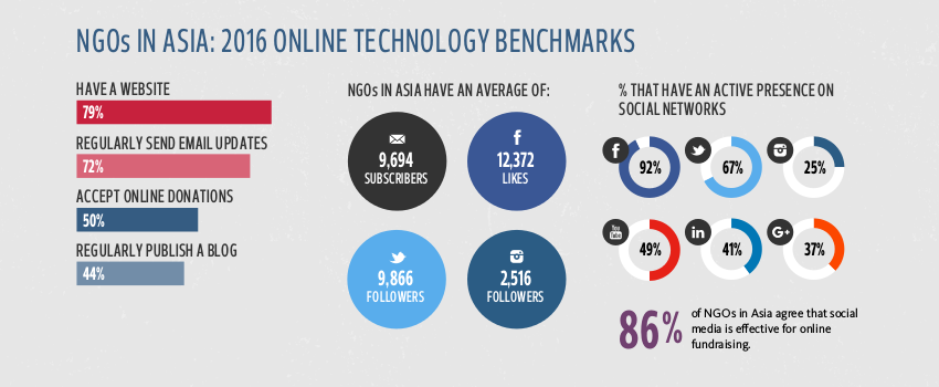 2016 Asian NGO Online Technology Report